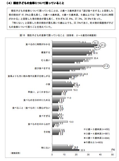 平成27年度 乳幼児栄養調査結果の概要 |厚生労働省